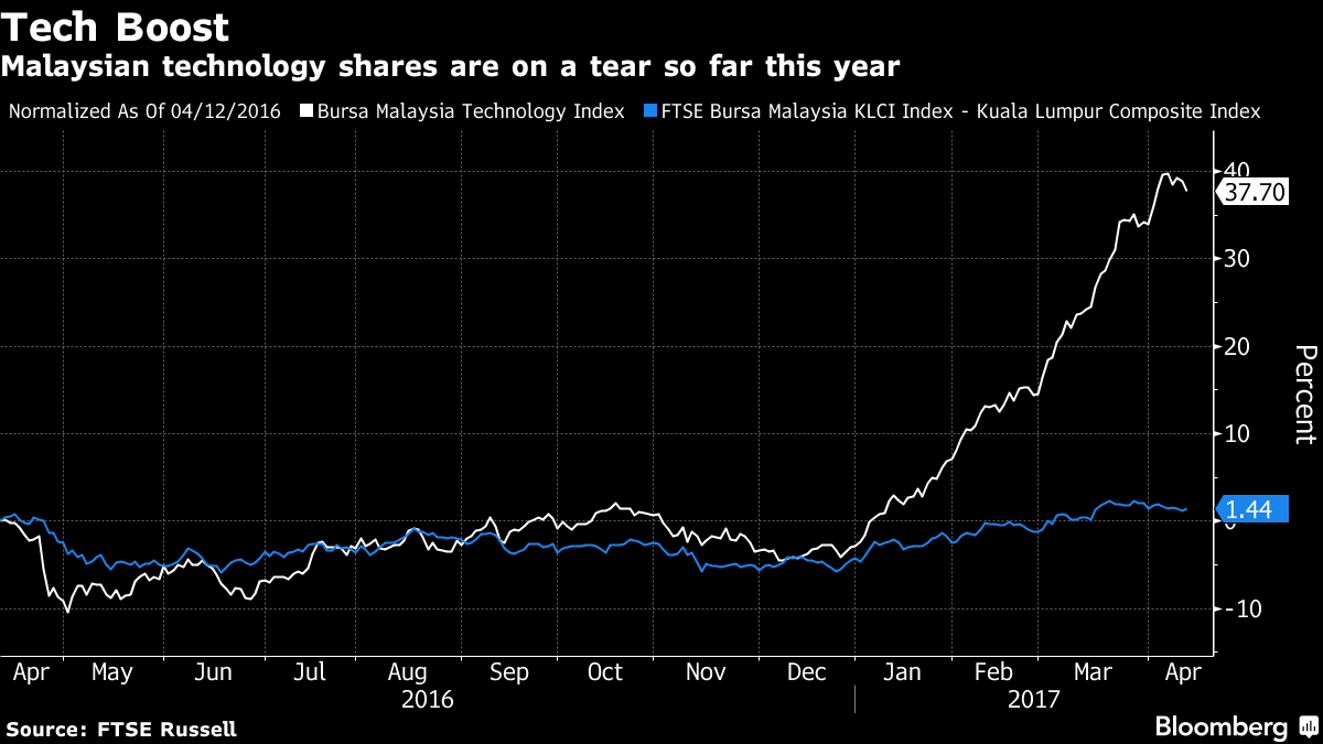 Tech Stocks in Malaysia Hit 10-Year High, Buoyed by Chip Boom