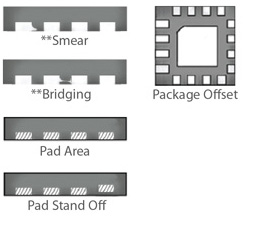 Pad (Smear burr, bridging, solder melt, contamination, smear, offset, pad area, pad stand off) by 3D & 5 Sided inspection